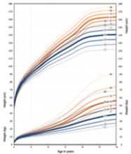 rett_growth_charts